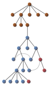 Graph nodes and properties