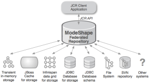 ModeShape federated repository