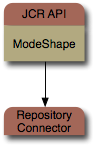ModeShape JCR and connectors